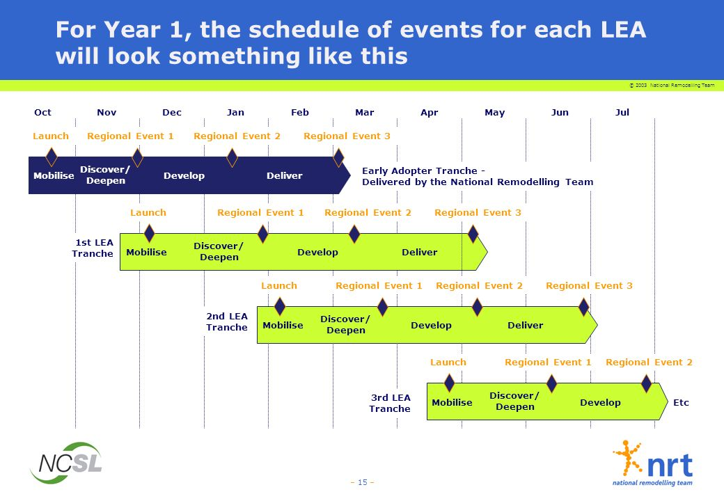 For Year 1, the schedule of events for each LEA will look something like this