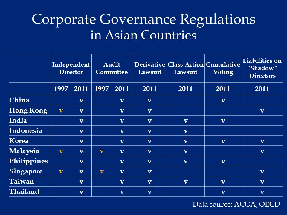 a study on corporate governance in asia I study material professional programme ethics, governance and sustainability module ii paper 6 icsi house, 22, institutional area, lodi road, new delhi 110 003.