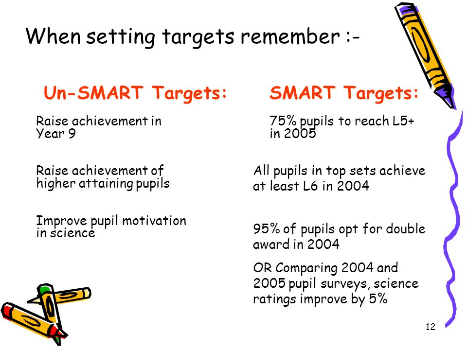 When setting targets remember :-