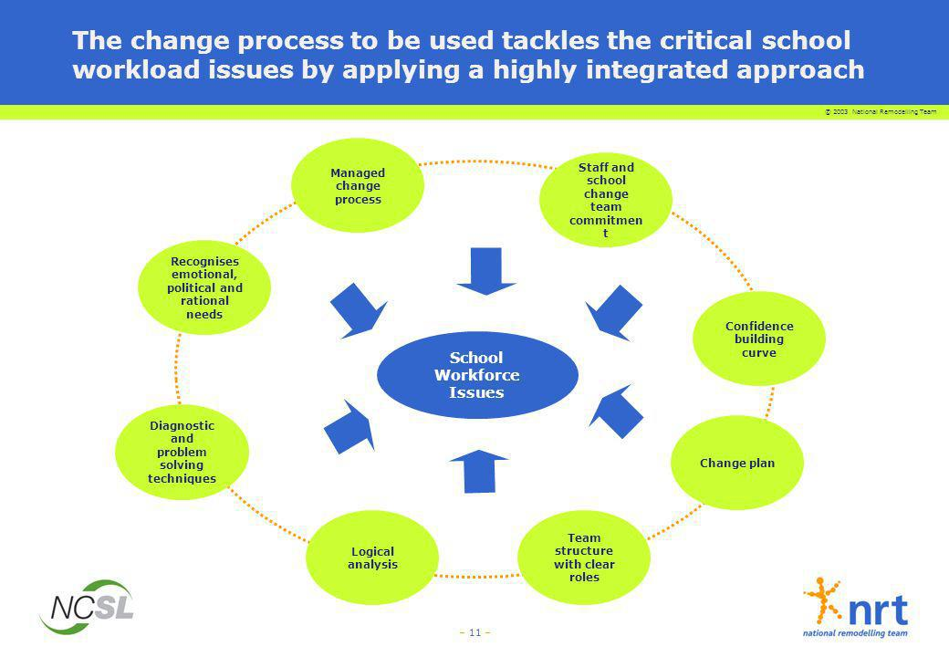 The change process to be used tackles the critical school workload issues by applying a highly integrated approach