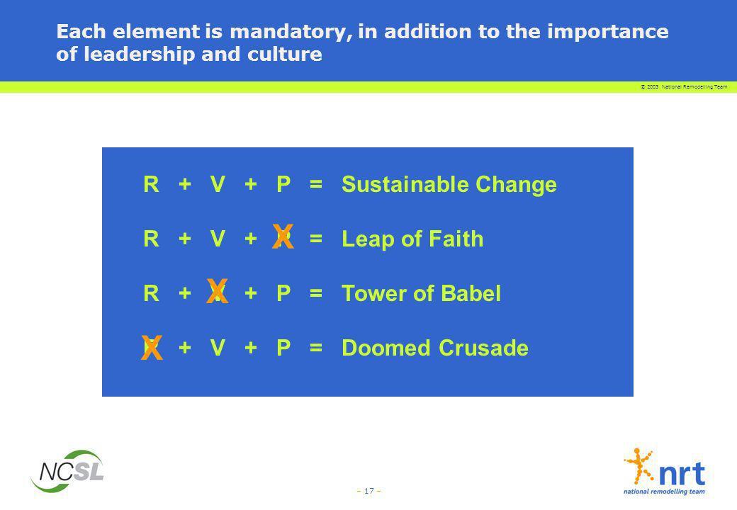 X X X R + V + P = Sustainable Change R + V + P = Leap of Faith