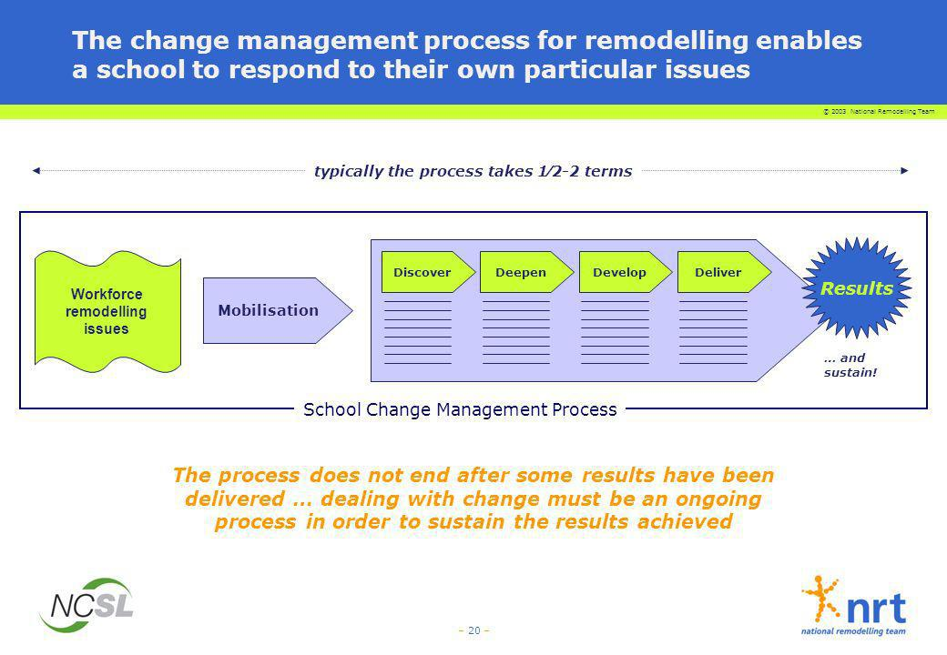 The change management process for remodelling enables a school to respond to their own particular issues