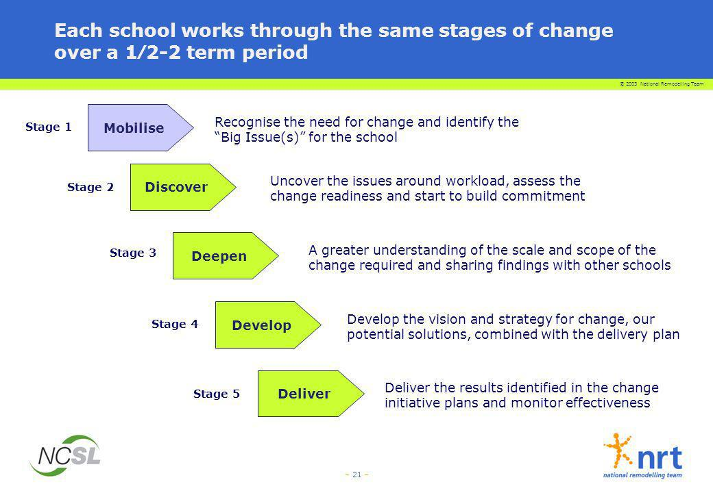 Each school works through the same stages of change over a 1⁄2-2 term period