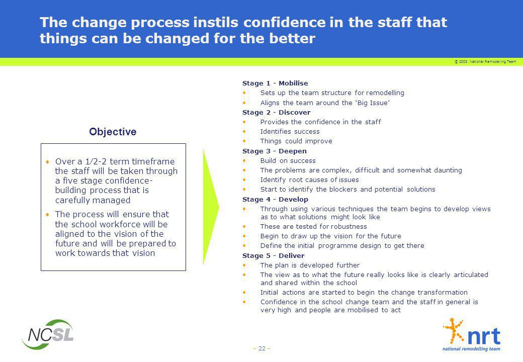 The change process instils confidence in the staff that things can be changed for the better
