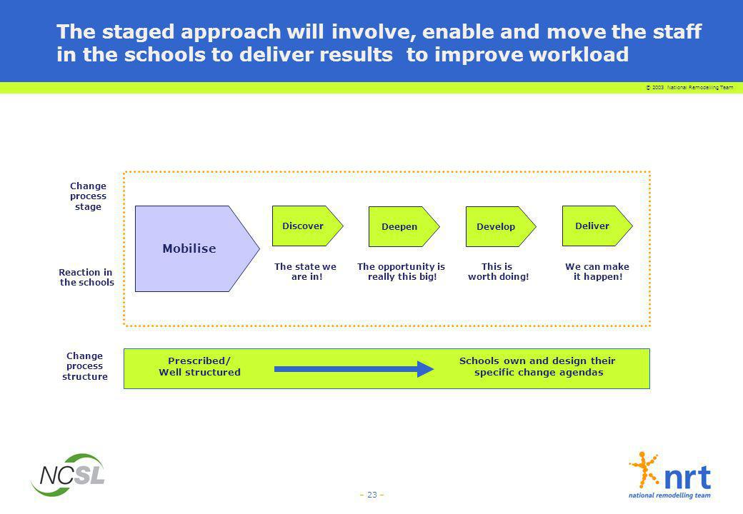 The staged approach will involve, enable and move the staff in the schools to deliver results to improve workload