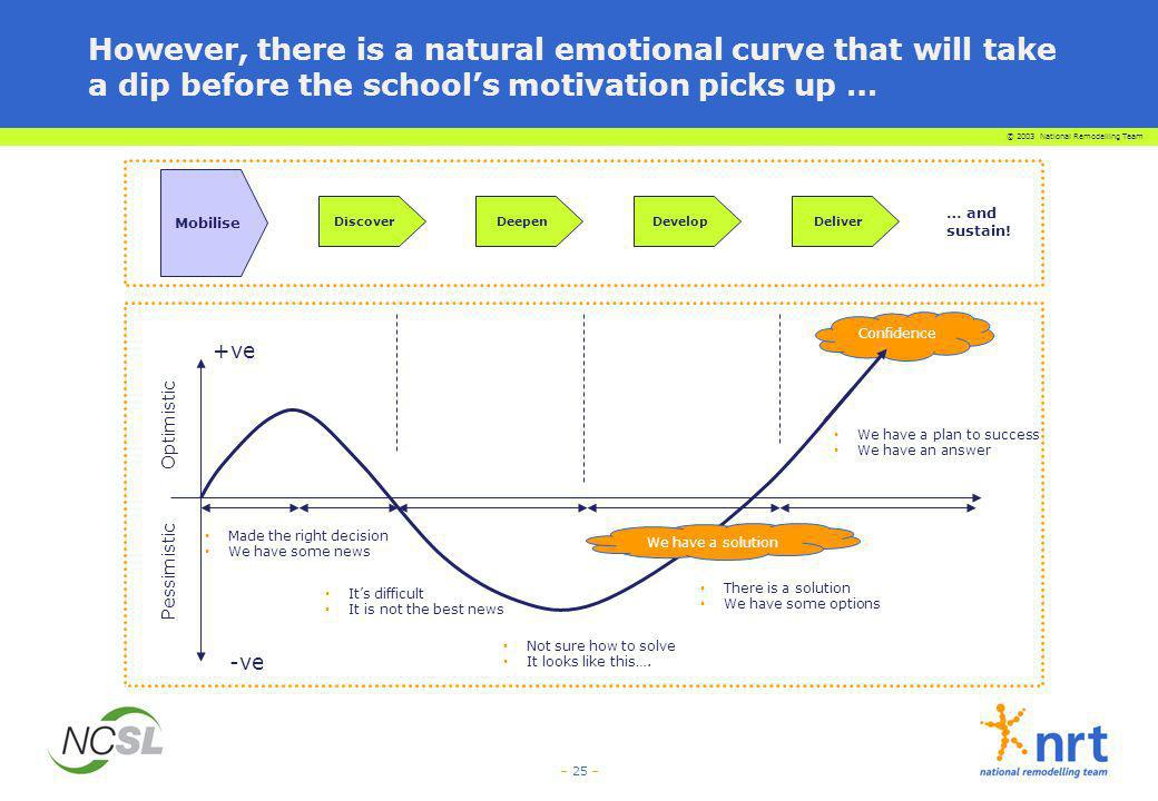 However, there is a natural emotional curve that will take a dip before the school's motivation picks up …