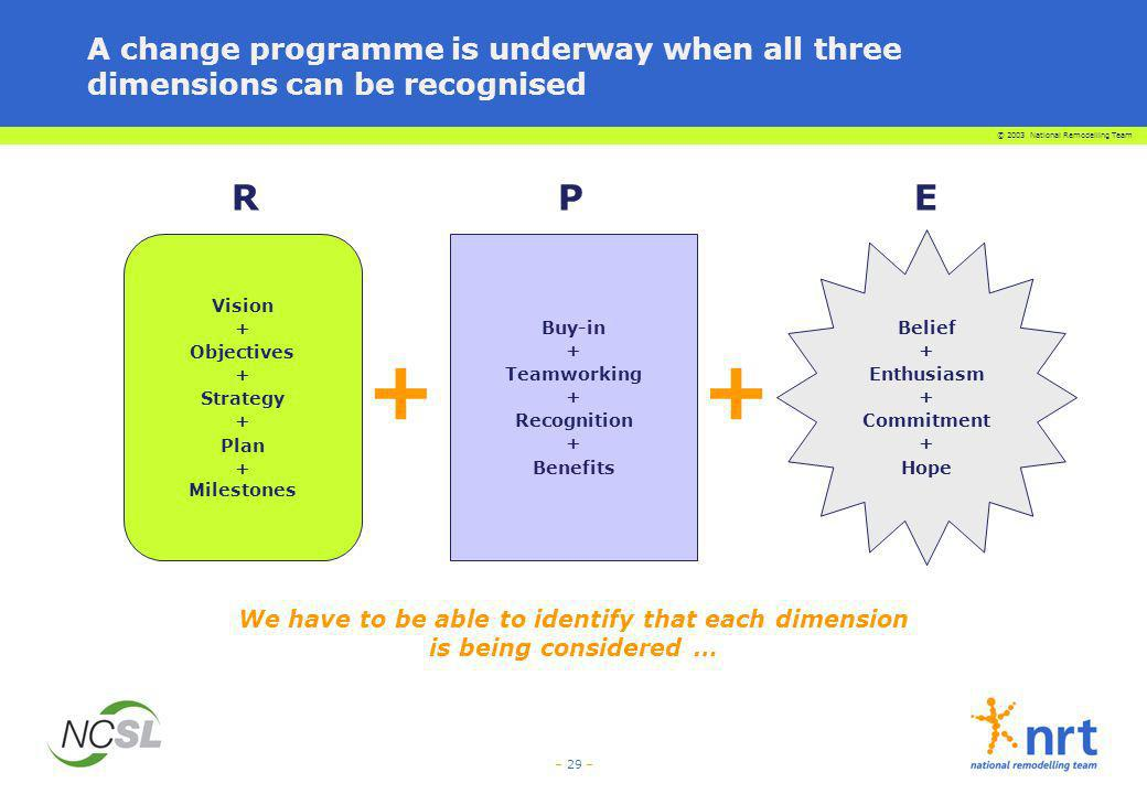 A change programme is underway when all three dimensions can be recognised