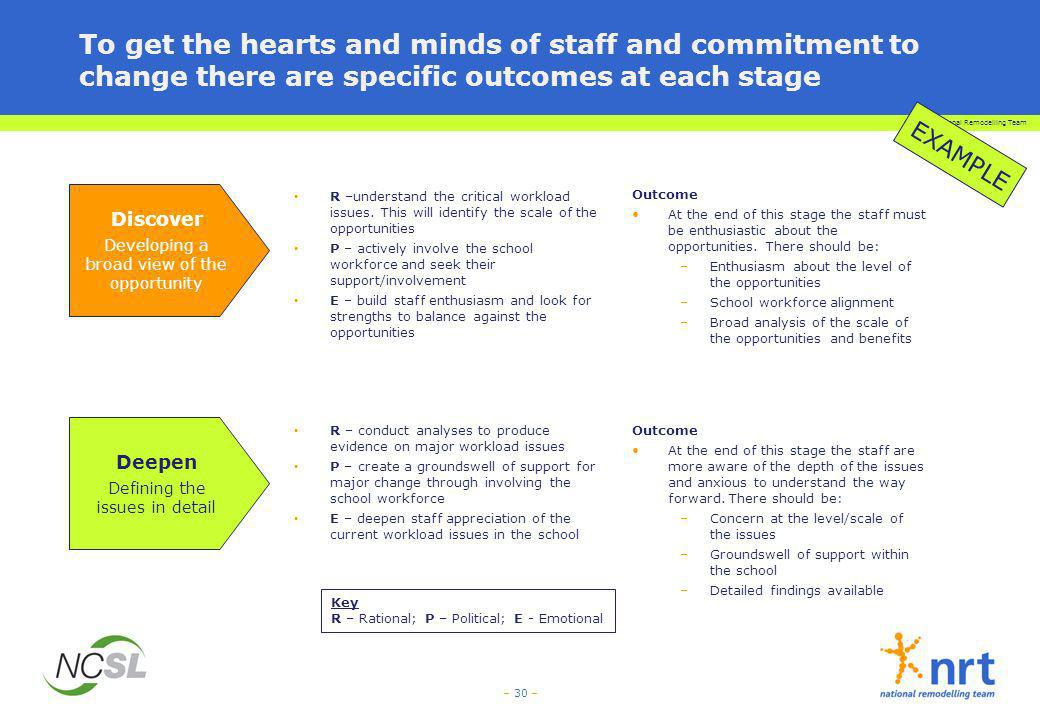 To get the hearts and minds of staff and commitment to change there are specific outcomes at each stage
