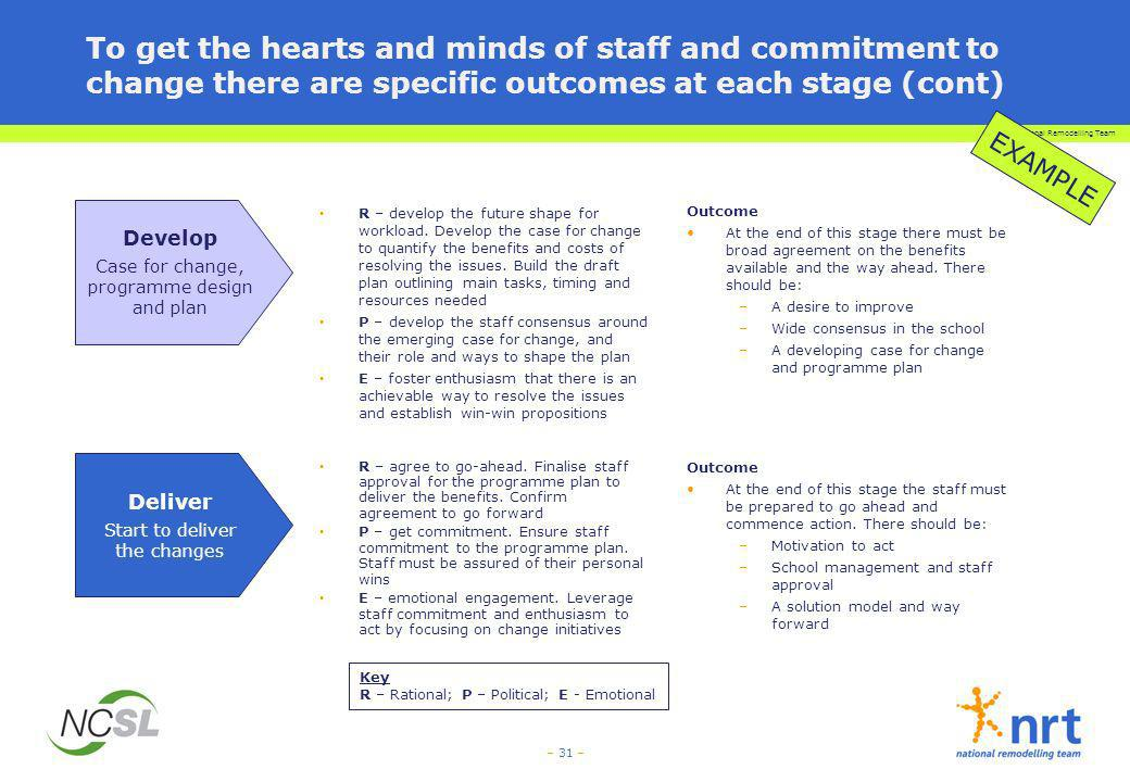 To get the hearts and minds of staff and commitment to change there are specific outcomes at each stage (cont)