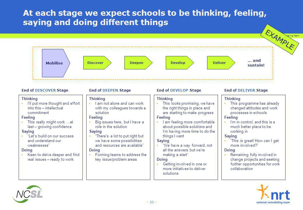 At each stage we expect schools to be thinking, feeling, saying and doing different things