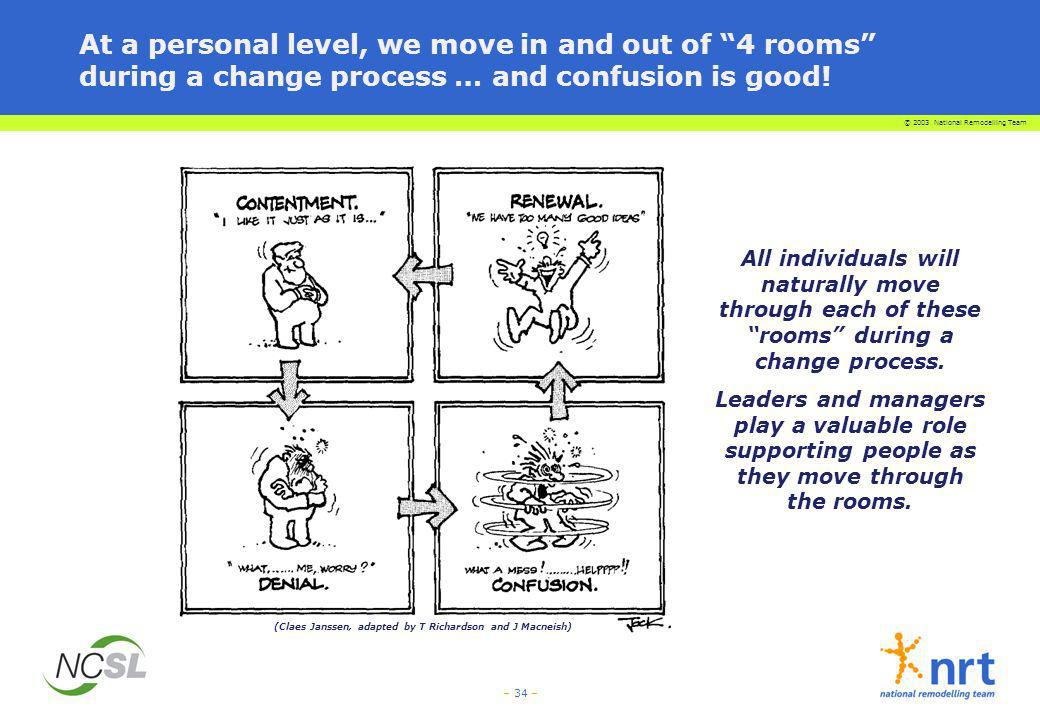 At a personal level, we move in and out of 4 rooms during a change process … and confusion is good!