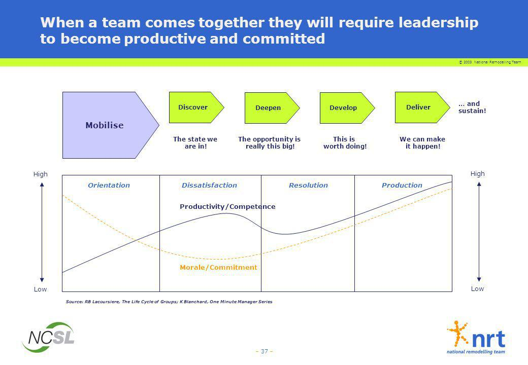 When a team comes together they will require leadership to become productive and committed