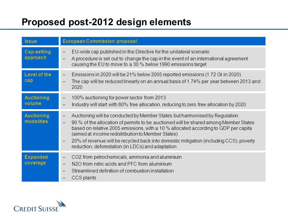 Proposed post-2012 design elements