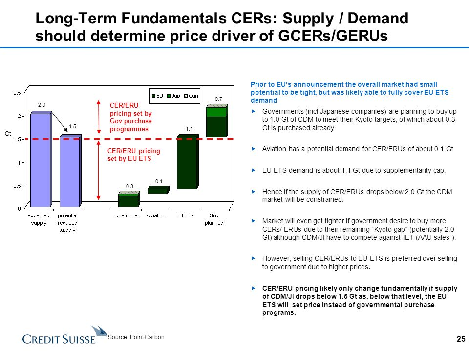 Long-Term Fundamentals CERs: Supply / Demand should determine price driver of GCERs/GERUs