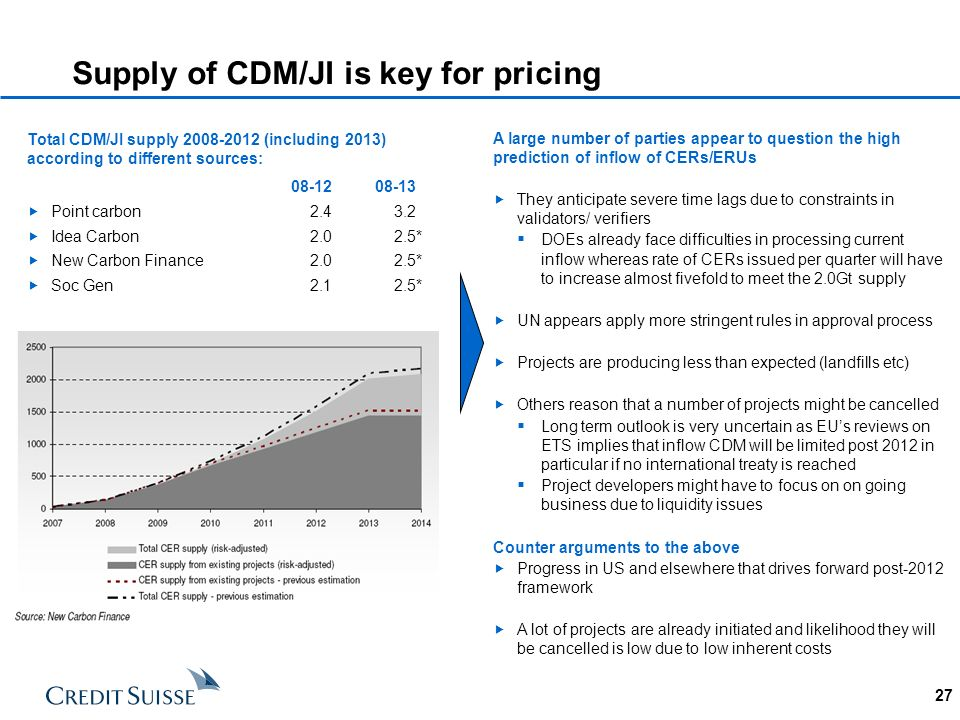 Supply of CDM/JI is key for pricing