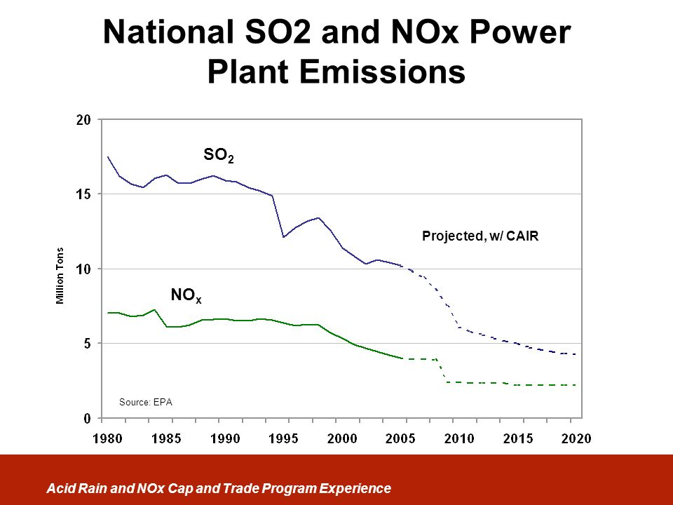 National SO2 and NOx Power Plant Emissions