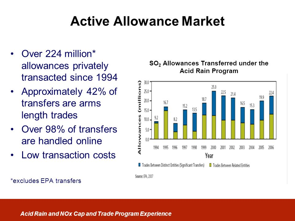 Active Allowance Market