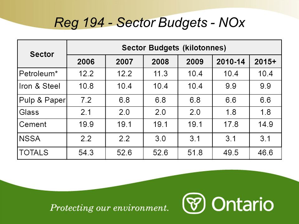 Sector Budgets (kilotonnes)