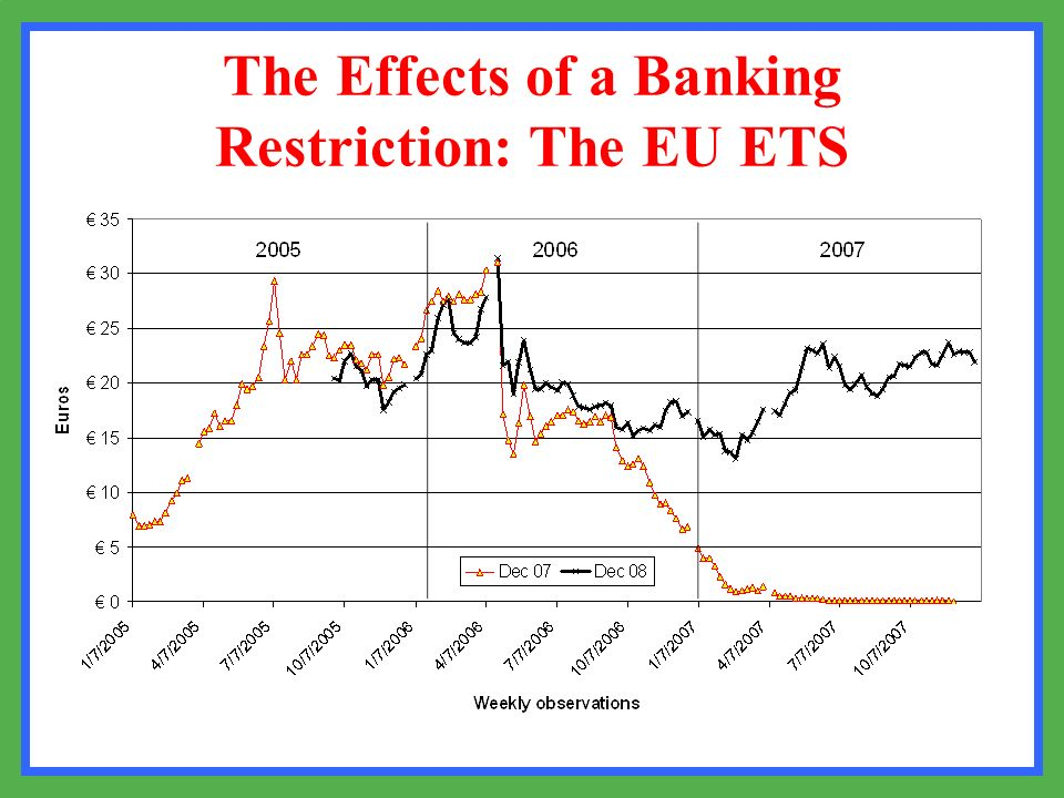 The Effects of a Banking Restriction: The EU ETS