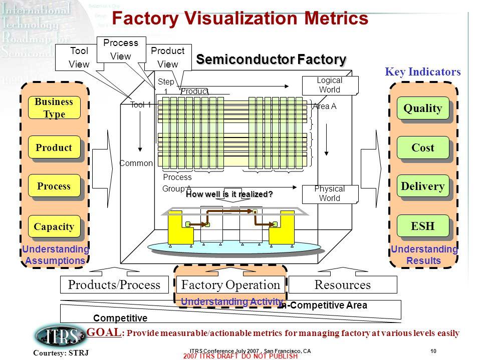 Factory Visualization Metrics