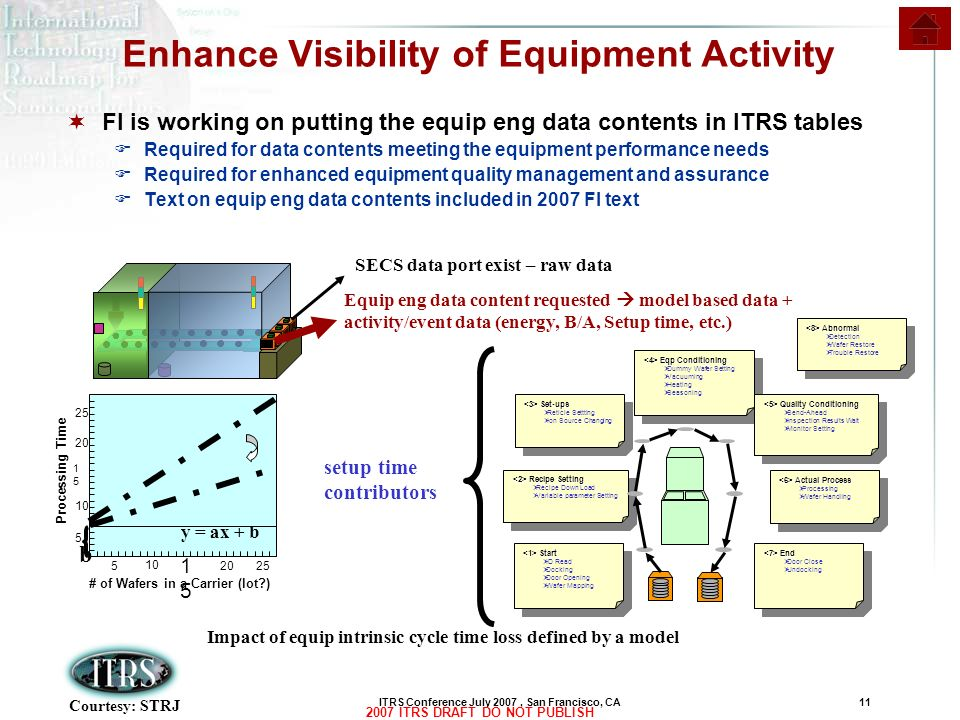 Enhance Visibility of Equipment Activity
