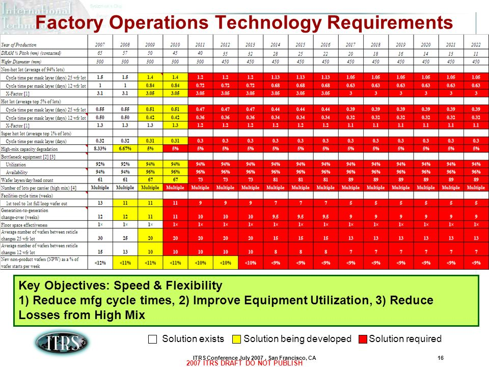 Factory Operations Technology Requirements