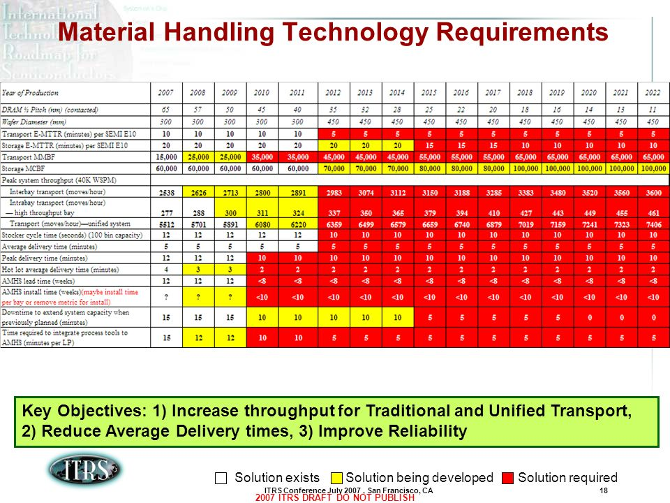 Material Handling Technology Requirements