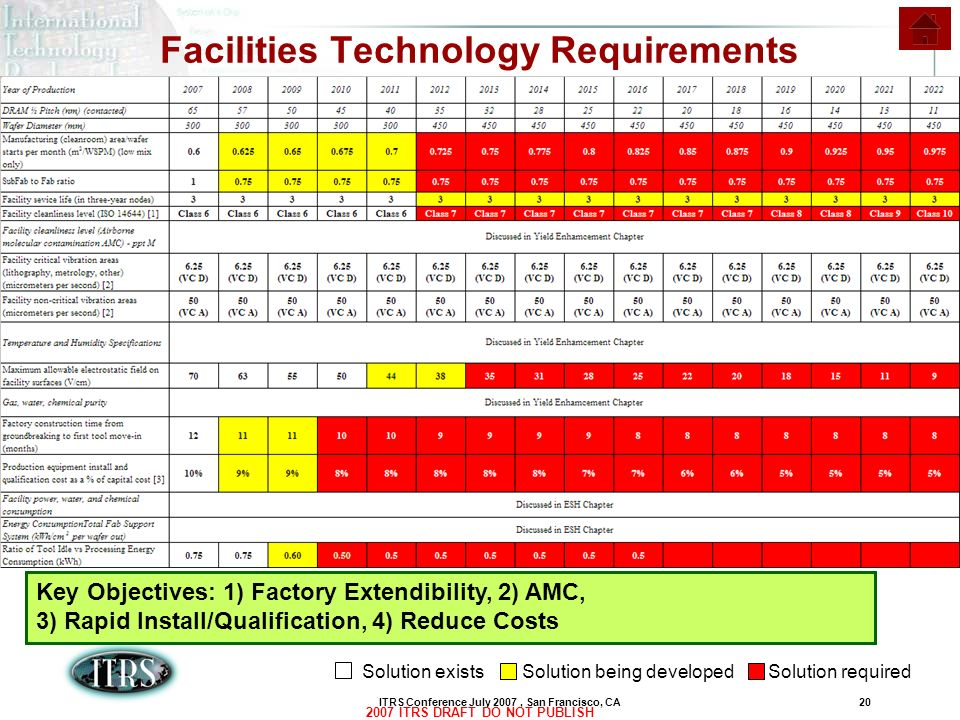 Facilities Technology Requirements