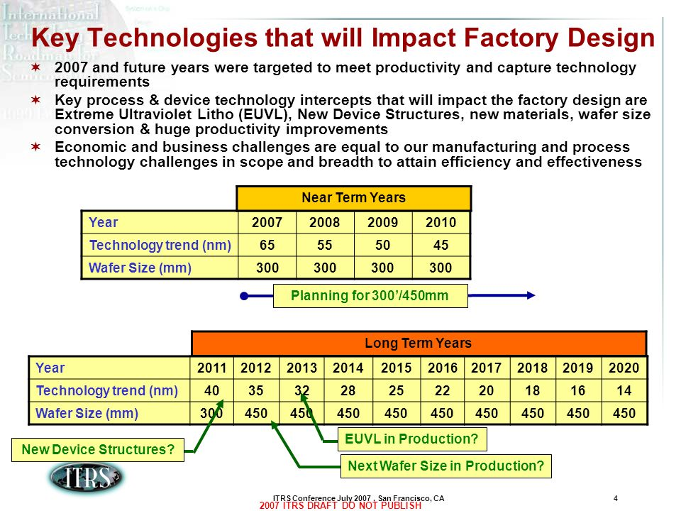 Key Technologies that will Impact Factory Design