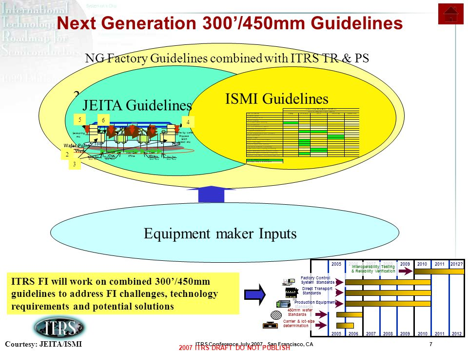 Next Generation 300'/450mm Guidelines