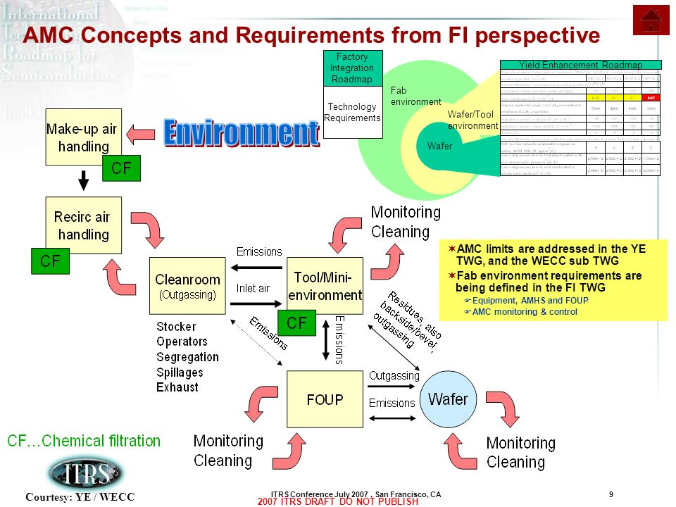 AMC Concepts and Requirements from FI perspective