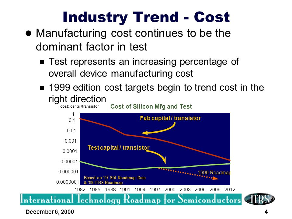 Cost of Silicon Mfg and Test