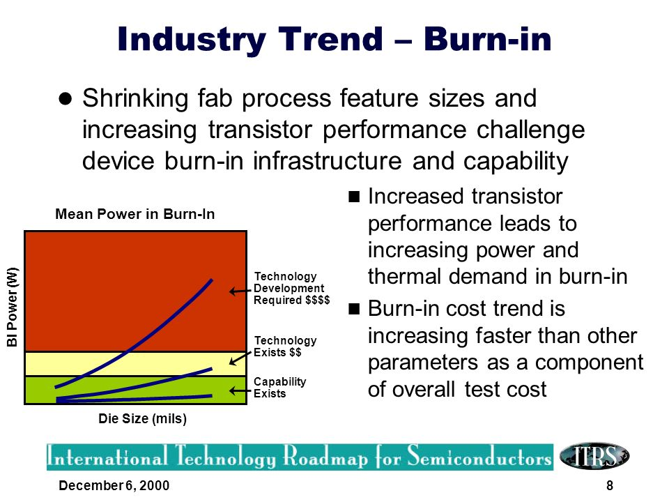 Industry Trend – Burn-in