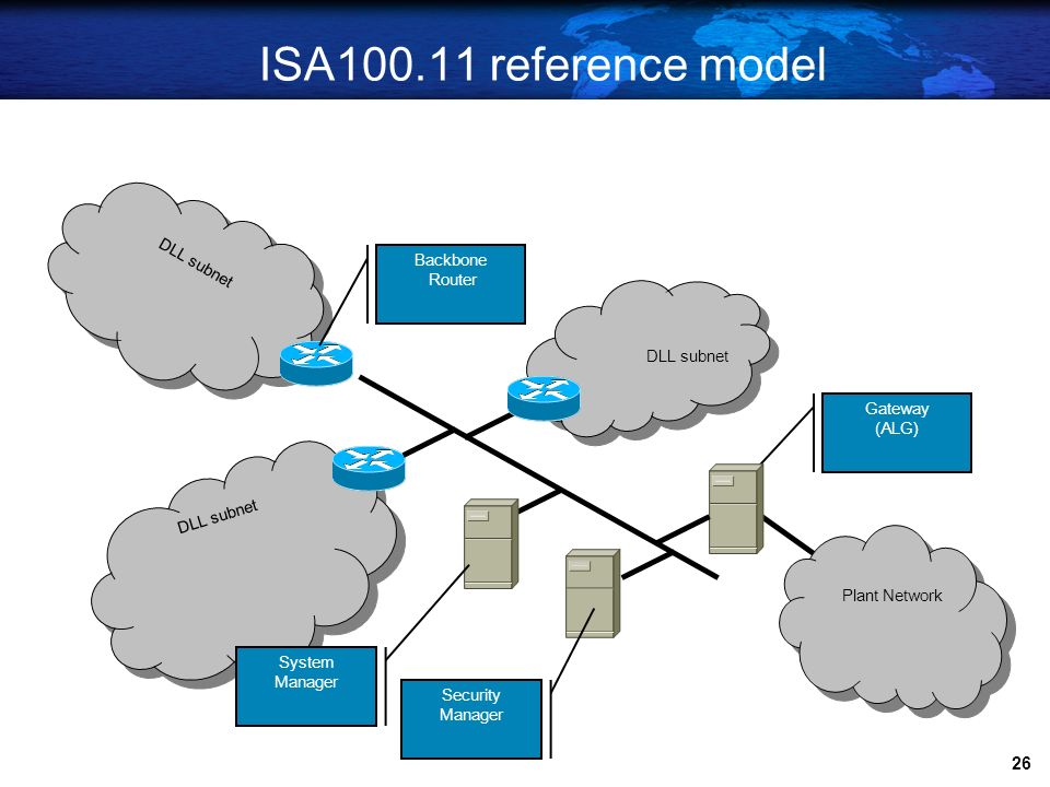 ISA100.11 reference model DLL subnet Backbone Router DLL subnet