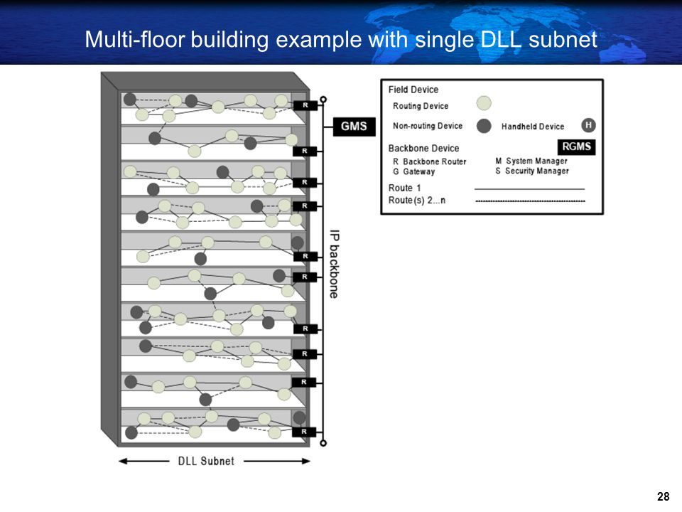 Multi-floor building example with single DLL subnet