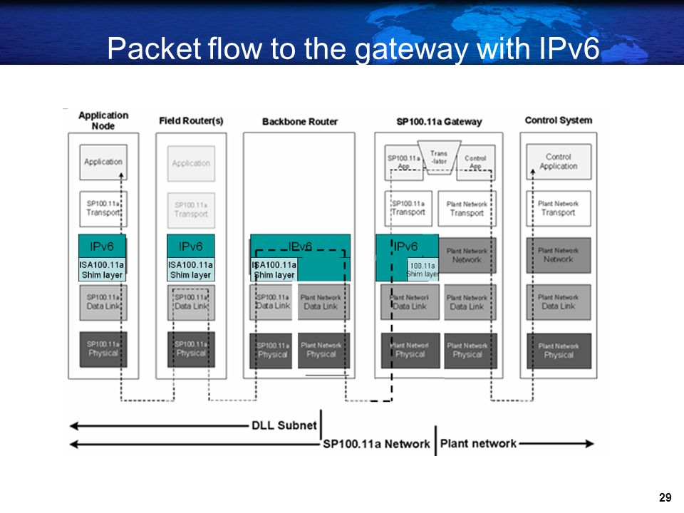 Packet flow to the gateway with IPv6