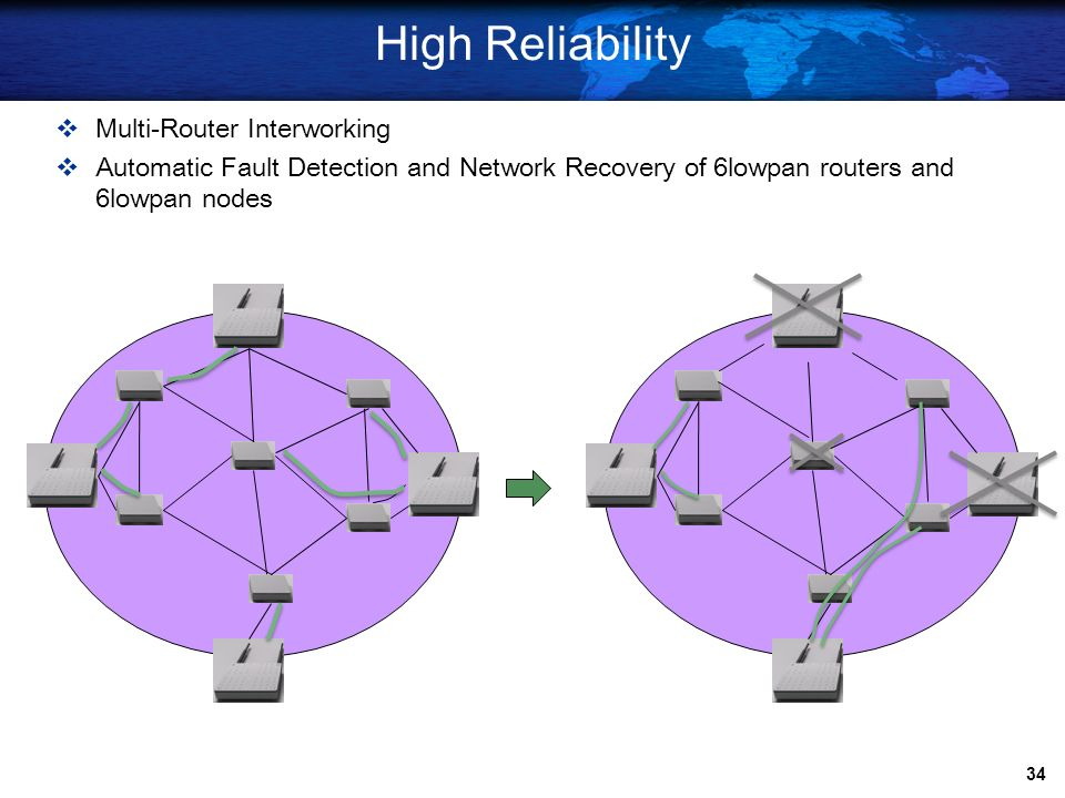 High Reliability Multi-Router Interworking