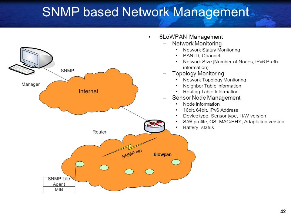SNMP based Network Management