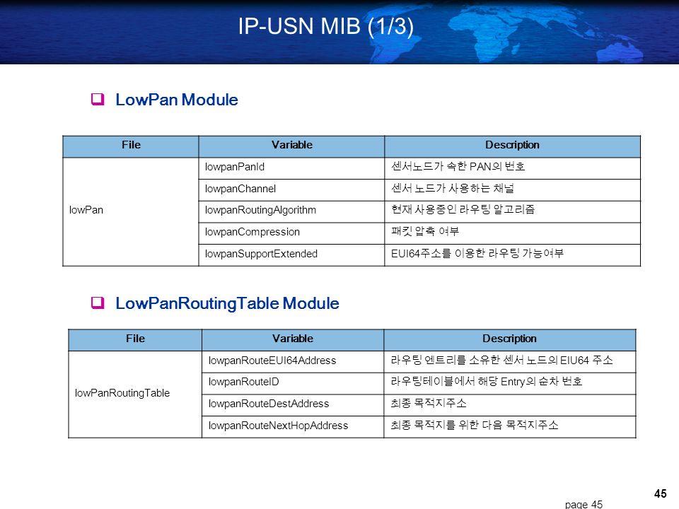 IP-USN MIB (1/3)  LowPan Module  LowPanRoutingTable Module File