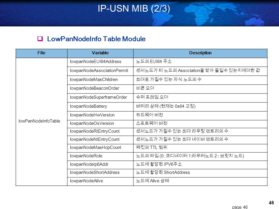 IP-USN MIB (2/3)  LowPanNodeInfo Table Module File Variable