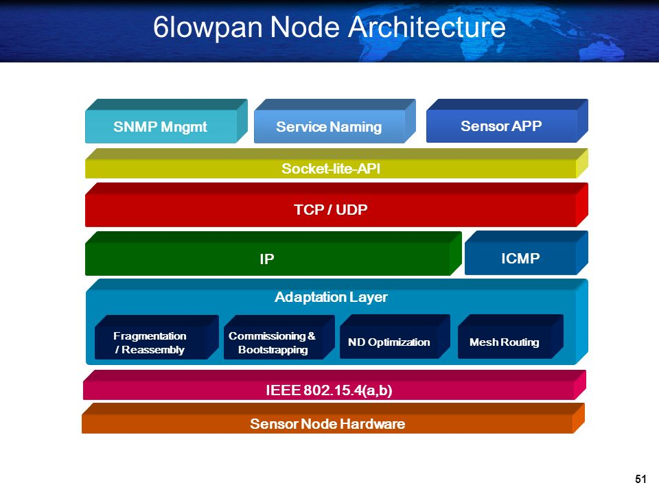 6lowpan Node Architecture