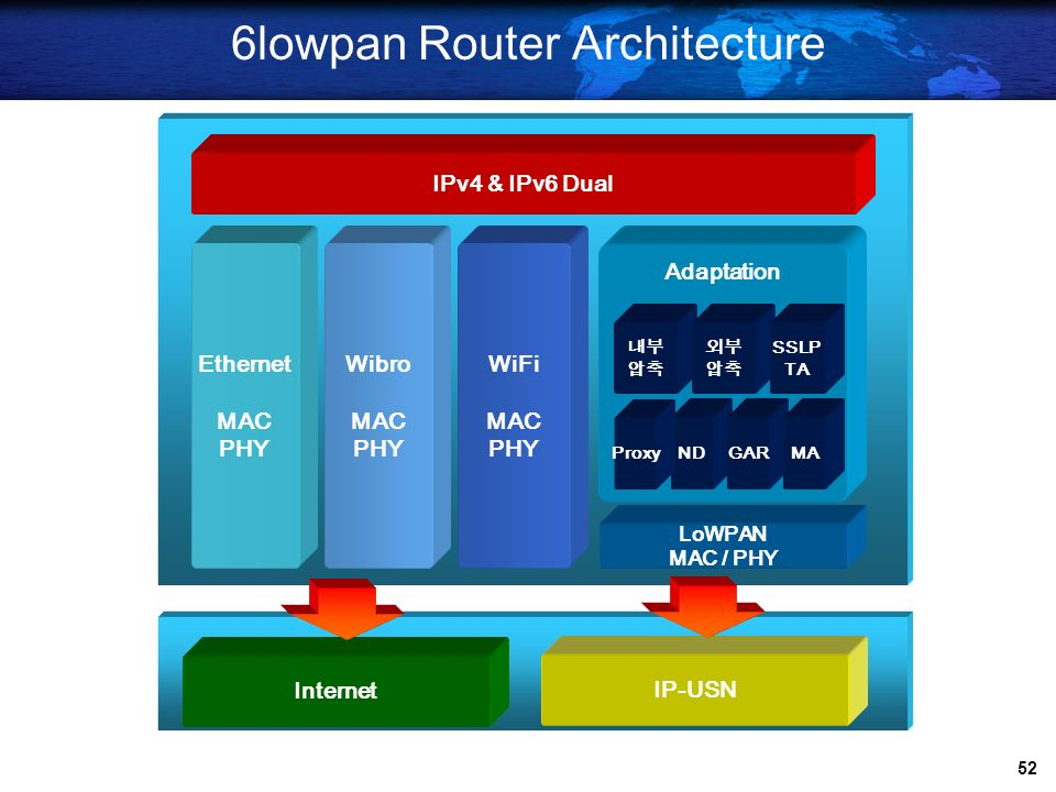 6lowpan Router Architecture