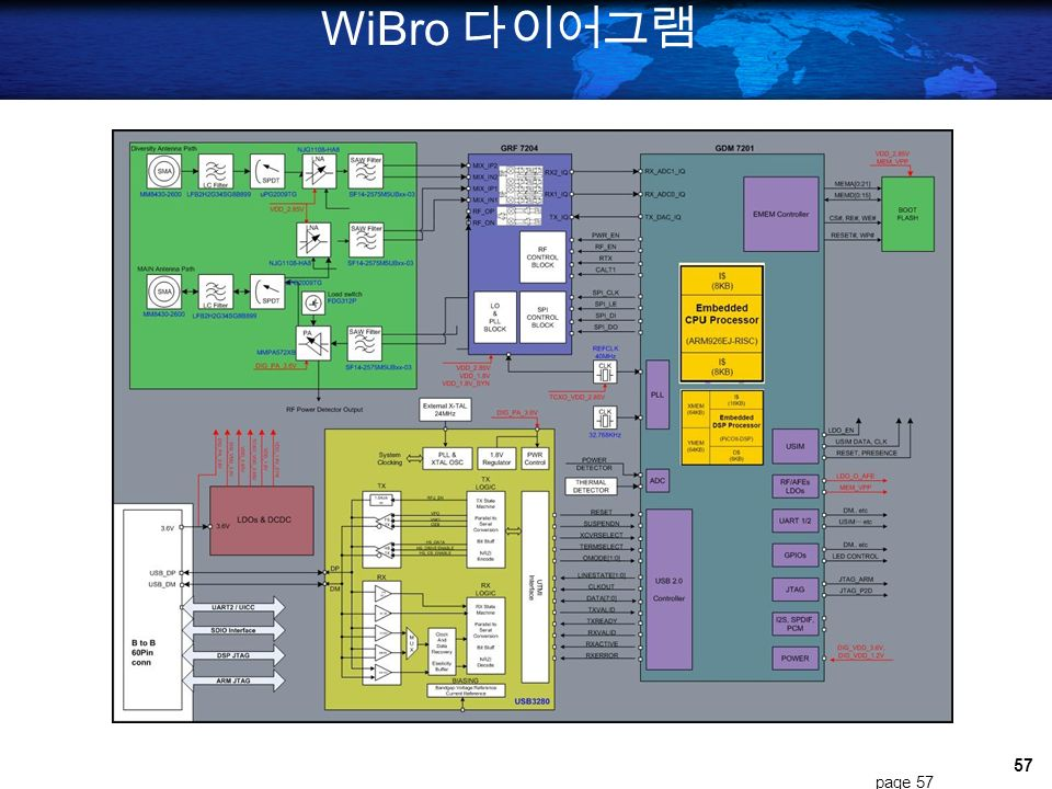 WiBro 다이어그램