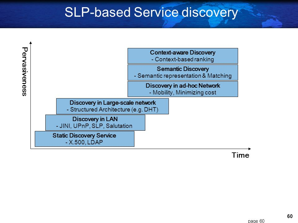 SLP-based Service discovery