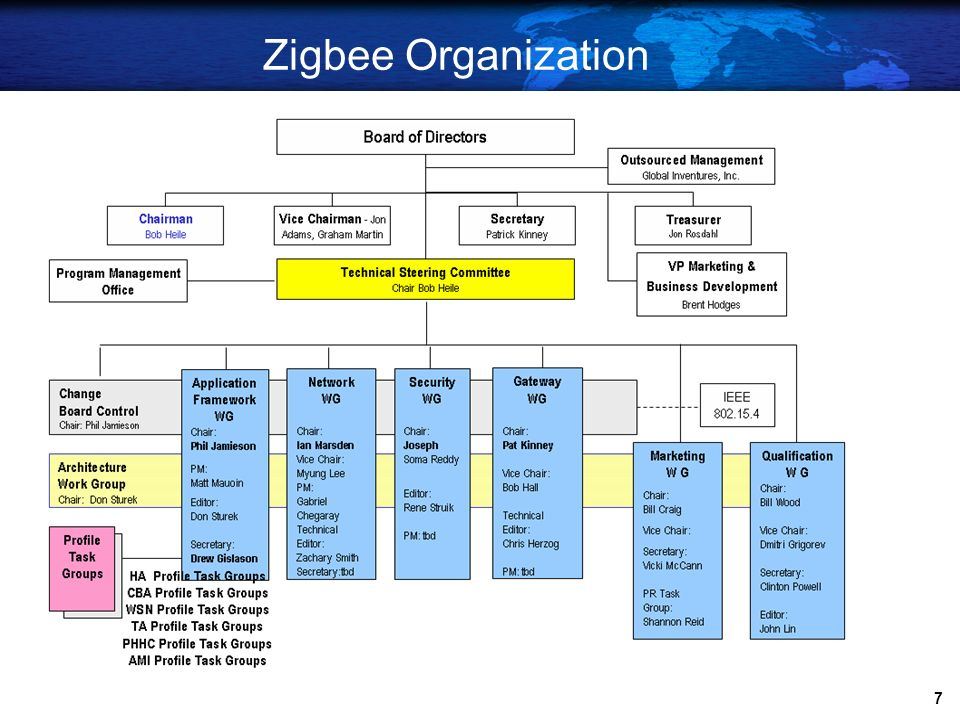 Zigbee Organization