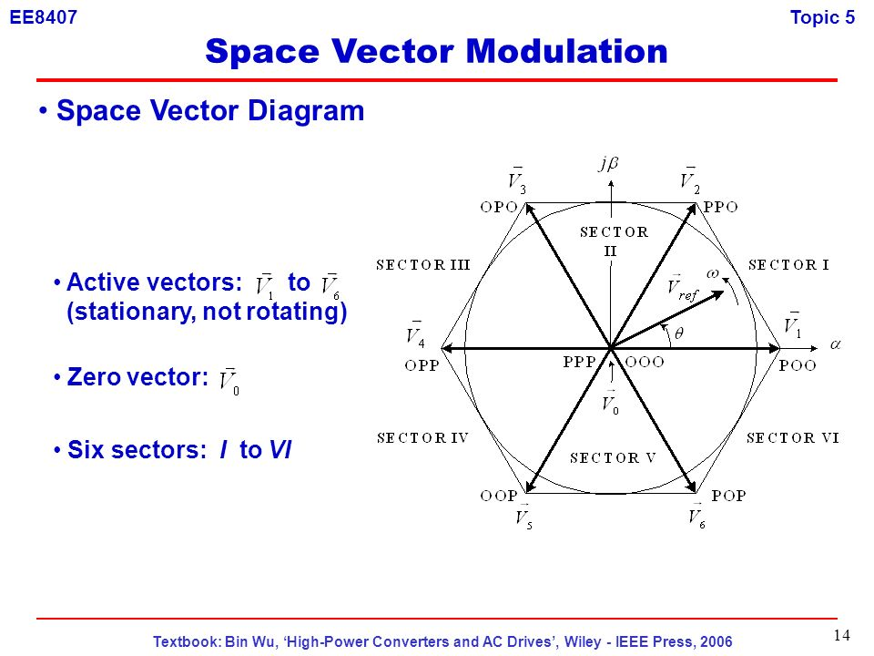 space vector modulation This paper shows a technique named as space vector pulsed width modulation  and describes that total harmonic distortion can be reduced considerably using.