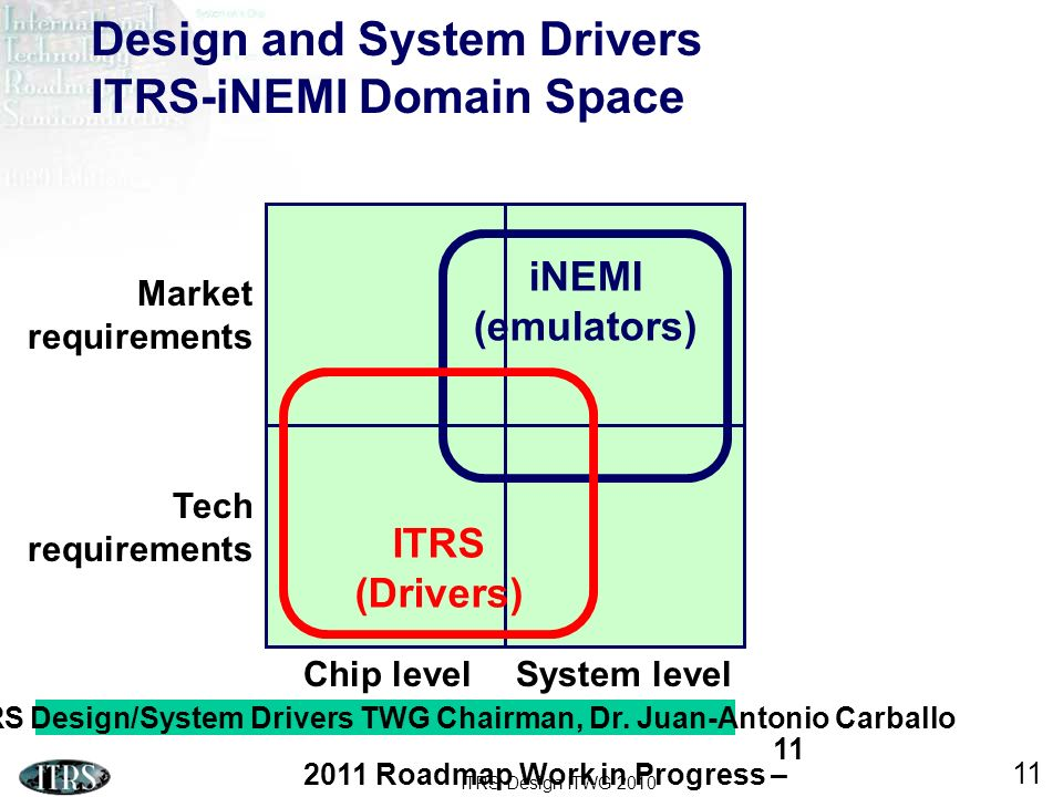 Design and System Drivers ITRS-iNEMI Domain Space