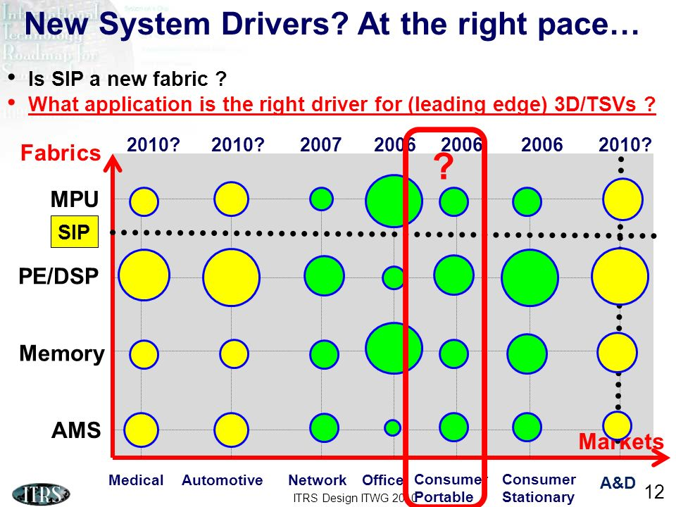 New System Drivers At the right pace… Fabrics MPU PE/DSP Memory AMS