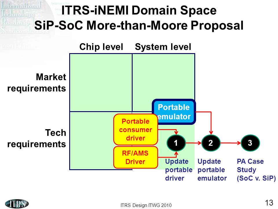 ITRS-iNEMI Domain Space SiP-SoC More-than-Moore Proposal