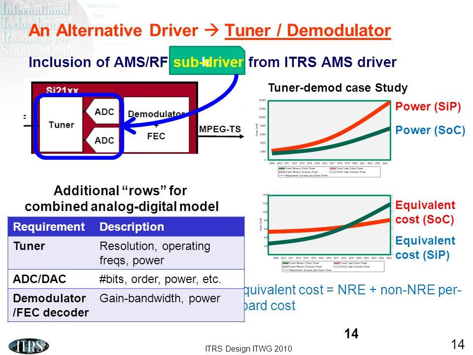 An Alternative Driver  Tuner / Demodulator
